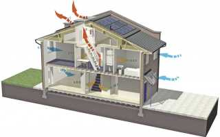 Особенности и принцип работы естественной вентиляции помещений — схема, преимущества и недостатки