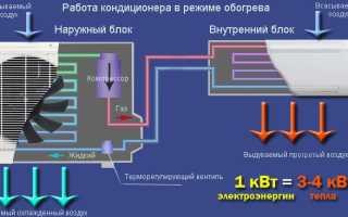 Эксплуатация сплит-системы для обогрева дома в зимний период: особенности, плюсы и минусы