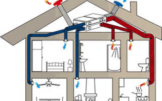Как правильно выбрать и установить принудительную вентиляцию: виды, схема, монтаж