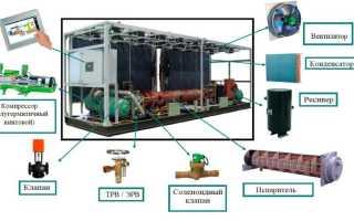 Устройство чиллера с воздушным охлаждением конденсатора, области его применения и характеристики