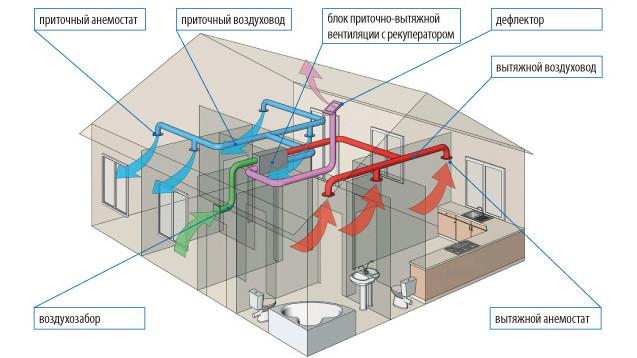 схема принудительной вентиляции частного дома