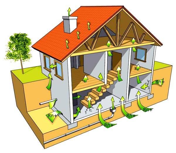 как вентилируется частный дом
