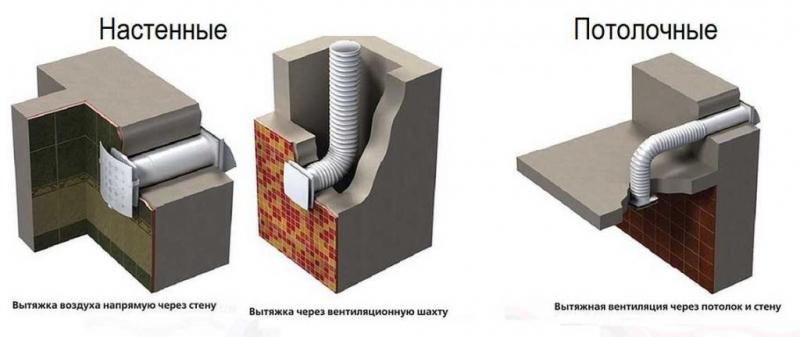 варианты расположения вентиляционной шахты
