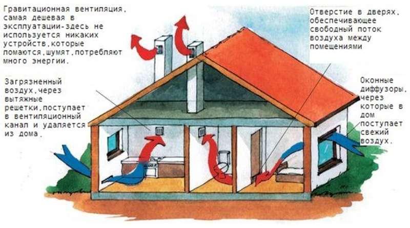естественная вентиляция частного дома