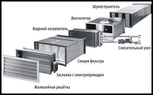 оборудование принудительной вентиляции