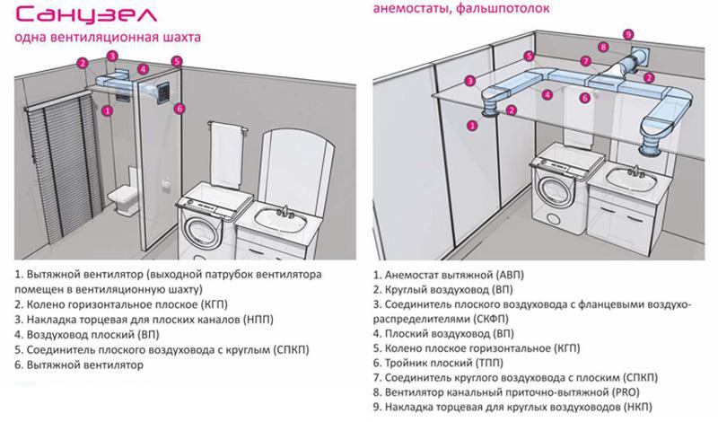 схема принудительной вентиляции ванной и туалета
