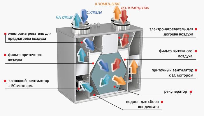 схема приточно-вытяжной установки для дома