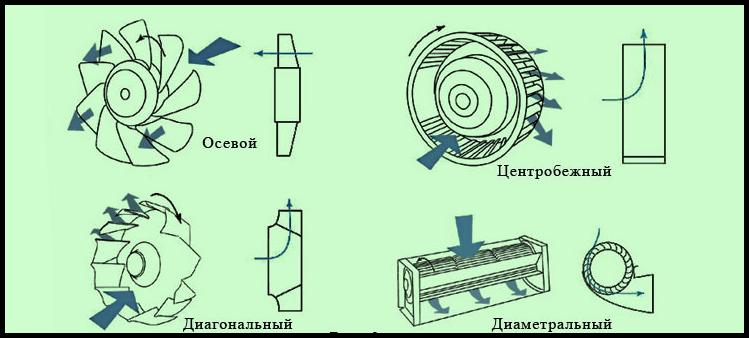 основные виды вентиляторов
