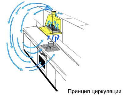 вытяжка без воздуховода