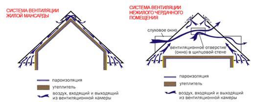 Схема вентиляции жилой и нежилой мансарды