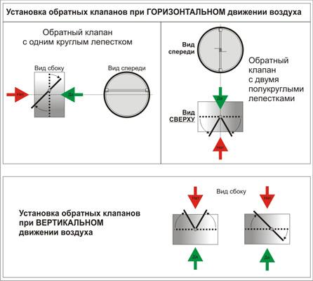 Схема вентиляции с обратным клапаном