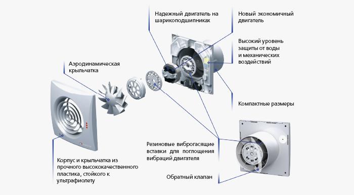Строение канального вентилятора