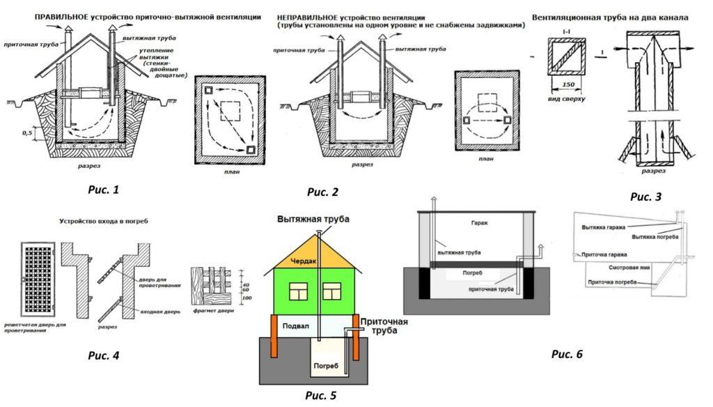 Схемы вентиляции погреба