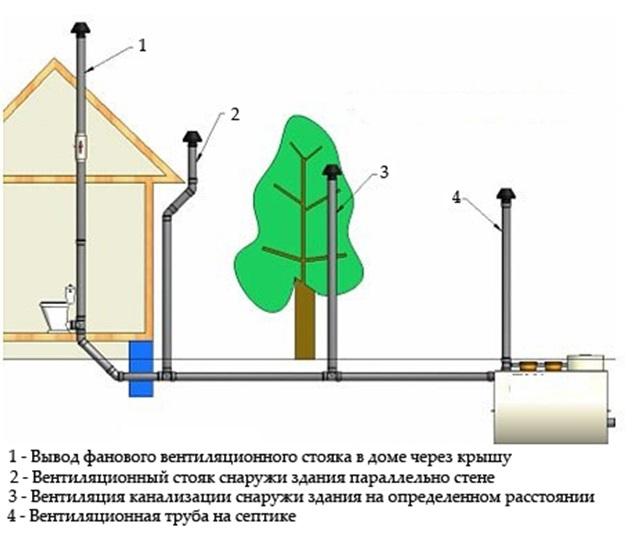 схема вентиляции канализации