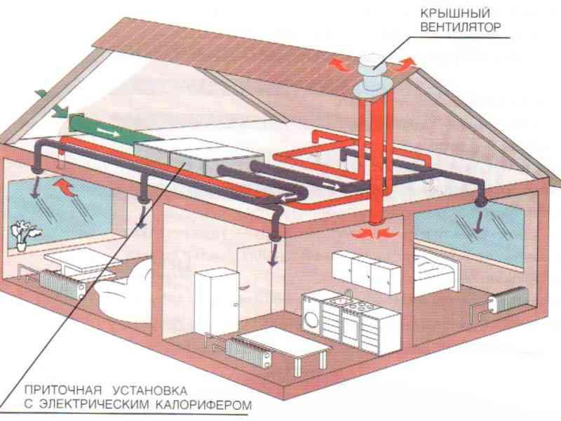 приточно-вытяжная вентиляция деревянного дома