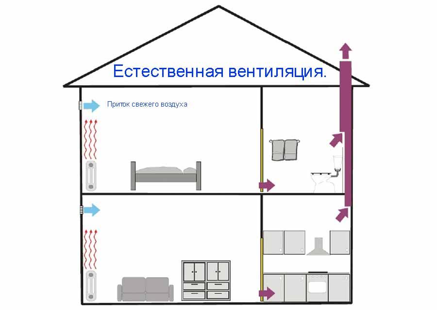 Схема естественного воздухообмена в доме