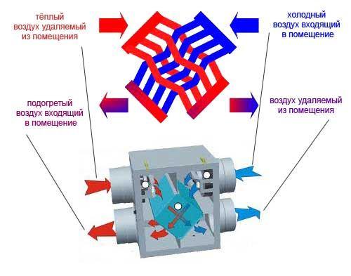 Схема принудительной приточно-вытяжной вентиляции