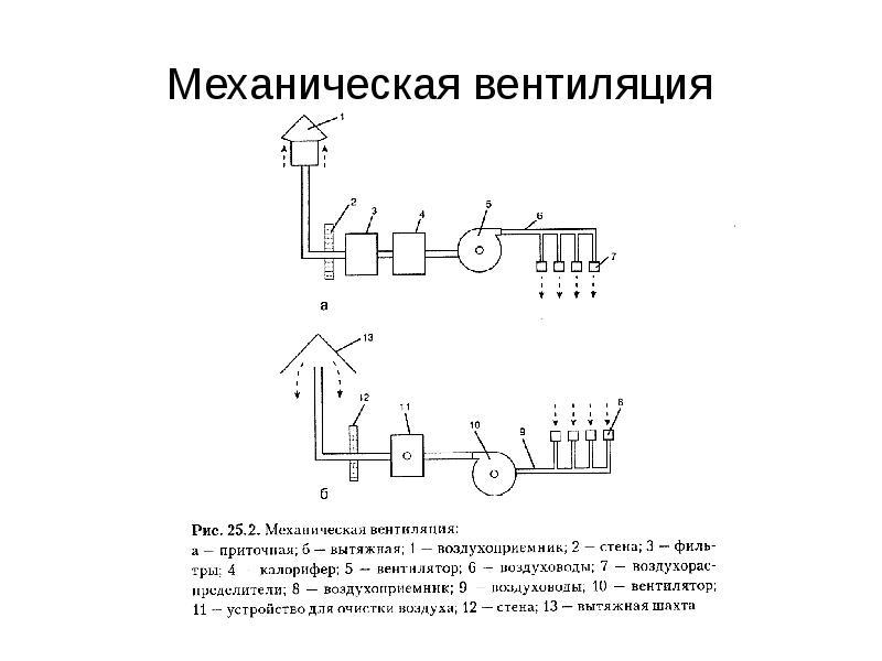 виды механической вентиляции
