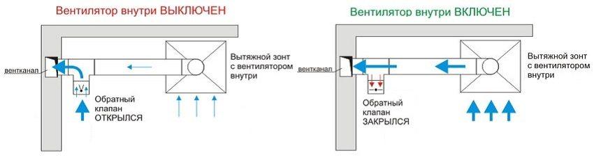 Обратный клапан вентиляции