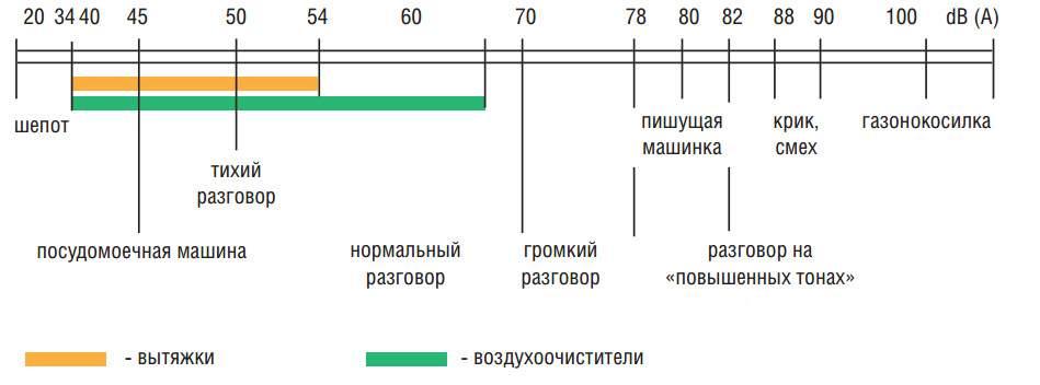 Уровень шума от различных источников