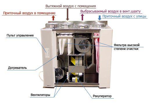 Моноблочная система вентилирования
