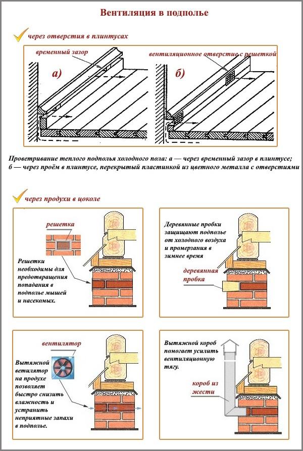 вентиляция подпола в деревянном доме - виды