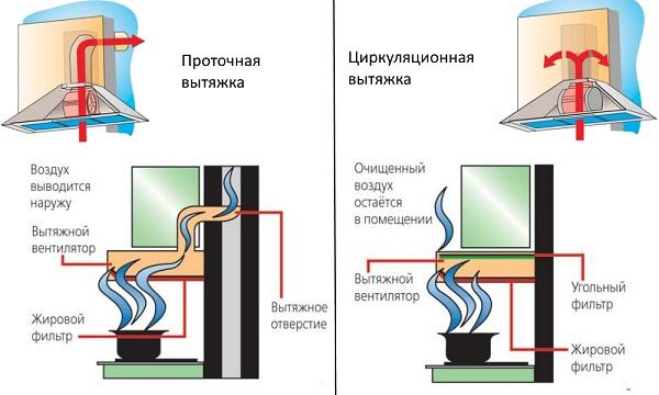 Схема работы проточной и рециркуляторной вытяжки