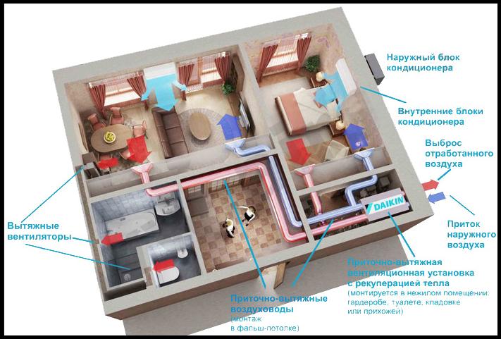 принудительная вентиляция квартиры - схема