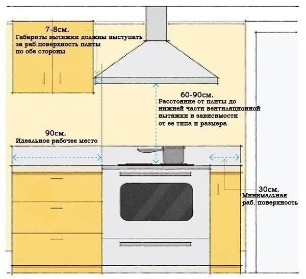 размеры и расстояние вытяжки для кухни