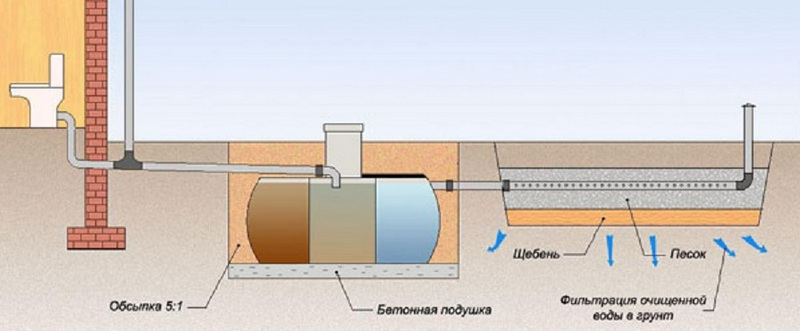 Нестандартная вентиляция канализации