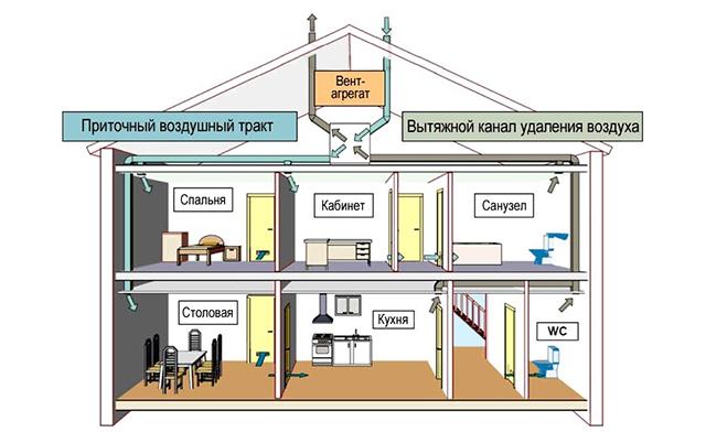 схема-принудительной-вентиляции-дома