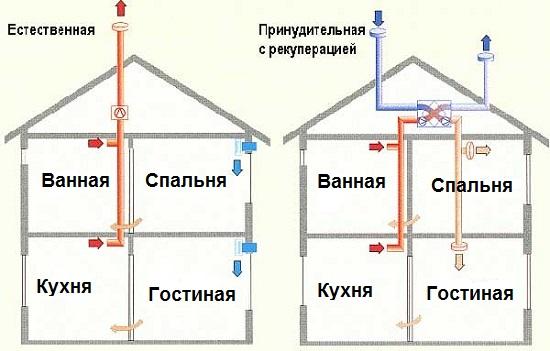 основные виды вентиляции дома