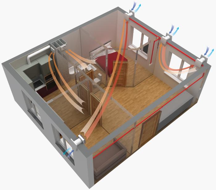 схема воздухообмена в комнате