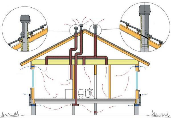 Вывод труб на крышу