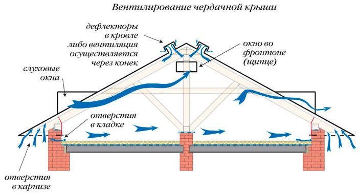 вентелирование чердачной крыши