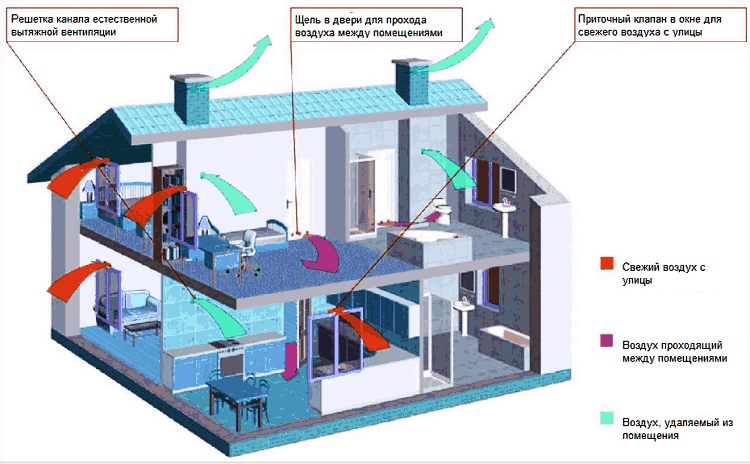 Естественная вентиляция дома из газобетона