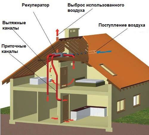 вентиляция-дома-из-сип-панелей