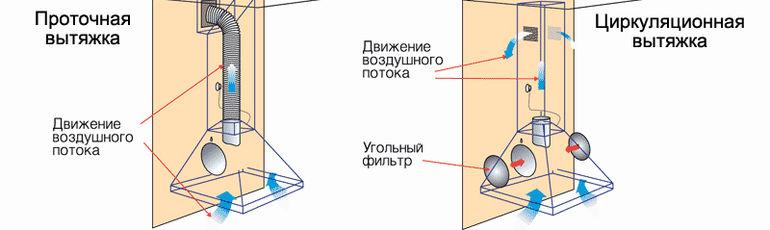 проточная и циркуляторная вытяжки