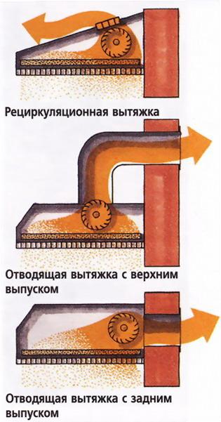 схемы различных типов вытяжек
