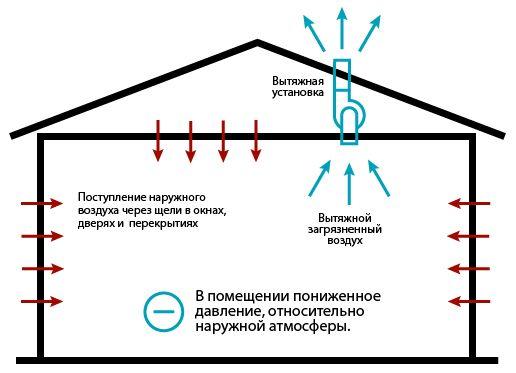 вытяжная вентиляция - схема