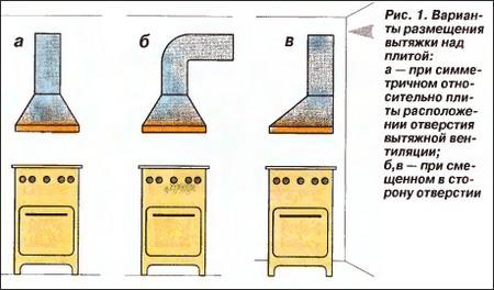 Схема размещения кухонной вытяжки