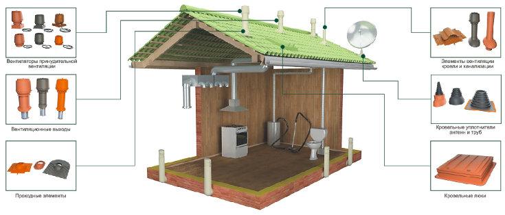 элементы вентиляции крыши