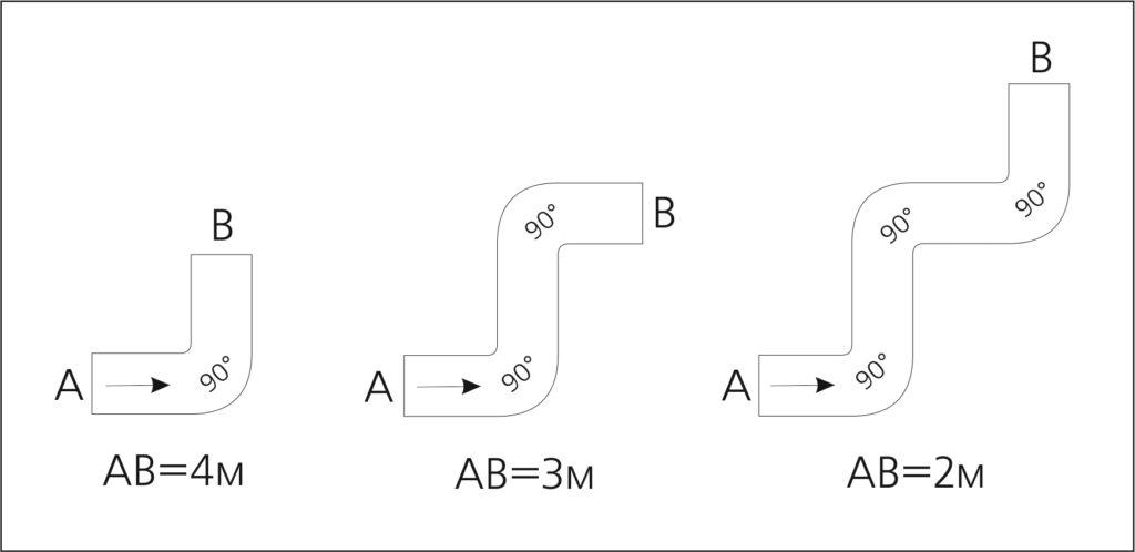 длина вент каналов