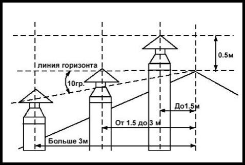 расчет длины воздуховодов