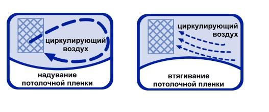 схема вентилирования натяжного потолка