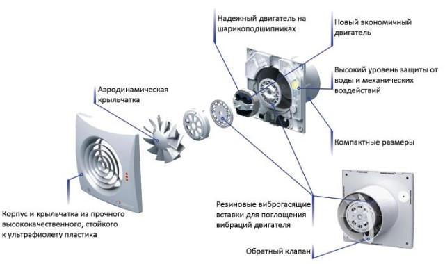 Вентилятор с обратным клапаном в разрезе