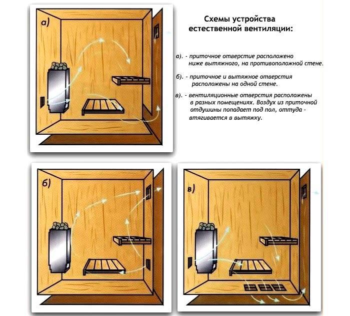 варианты вентиляции бани