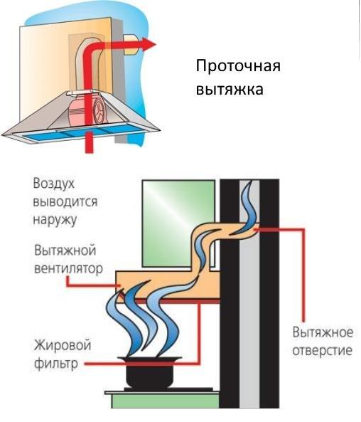 проточная система вентиляции