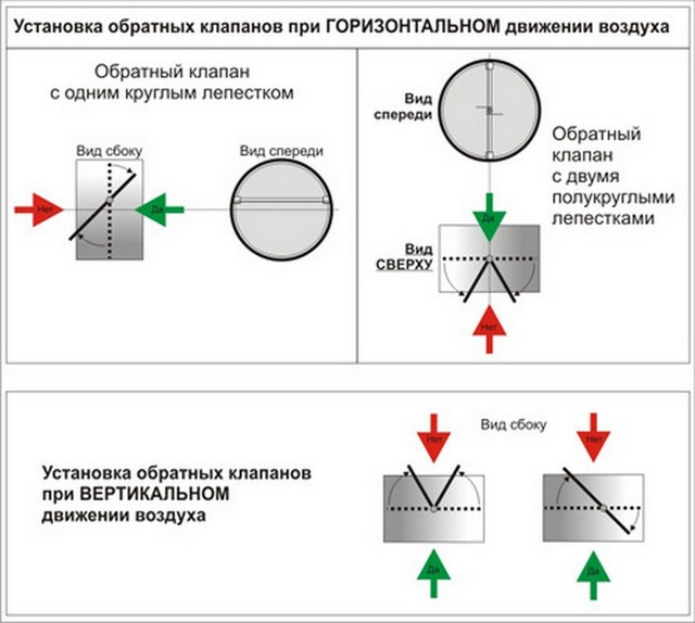 Схема работы вентиляционного клапана