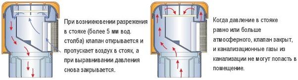 Принцип работы воздушного клапана